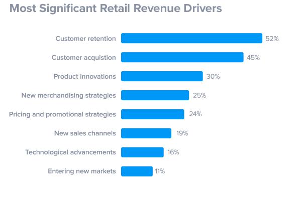 revenue will be driven through customer retention
