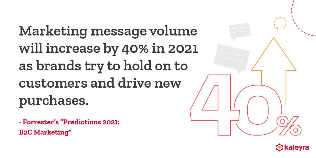 Future of SMS Marketing
