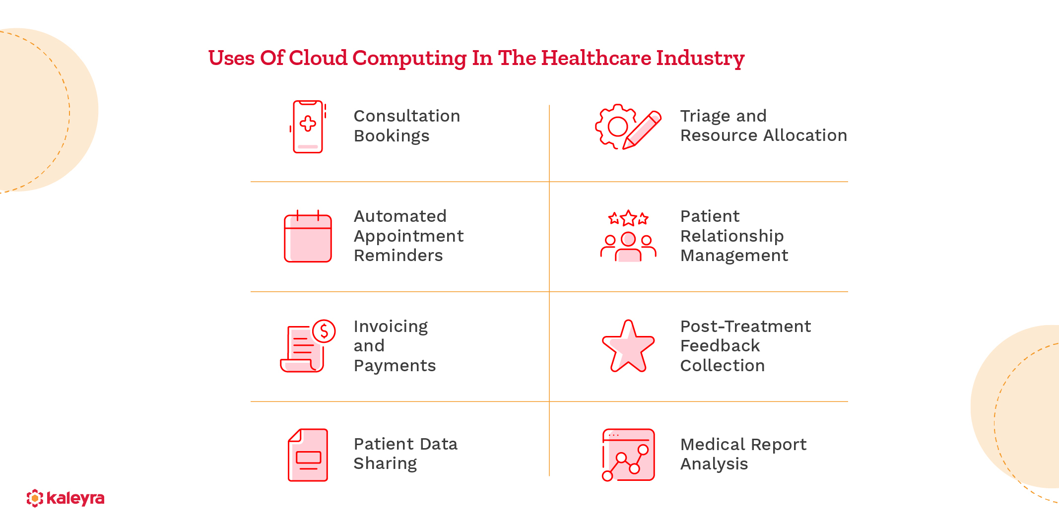 Uses Of Cloud Computing In The Healthcare Industry