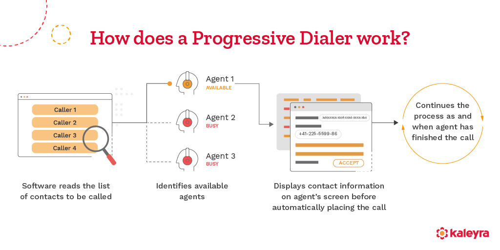 How does a Progressive Dialer work