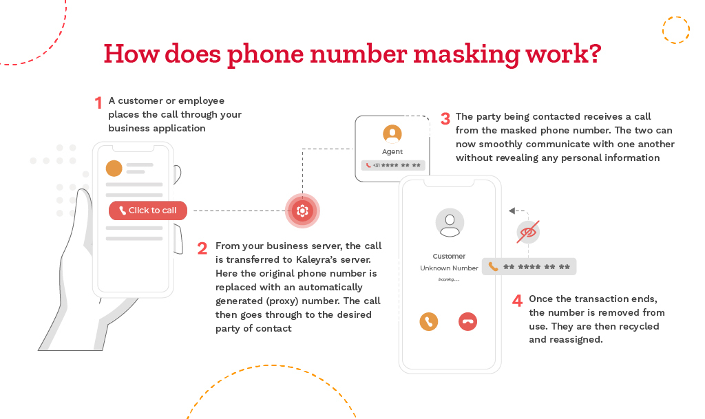 How does Phone Number Masking work