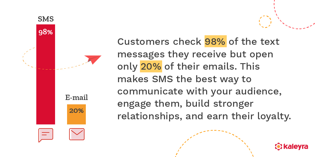 Why choose the best SMS gateway in India