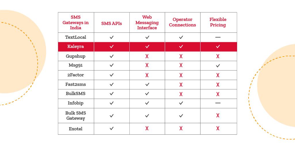best SMS gateway in India