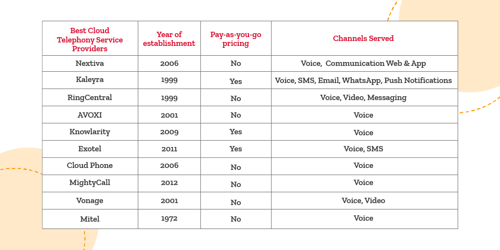 Best cloud telephony providers