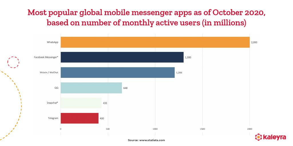 mobile messaging apps statistics